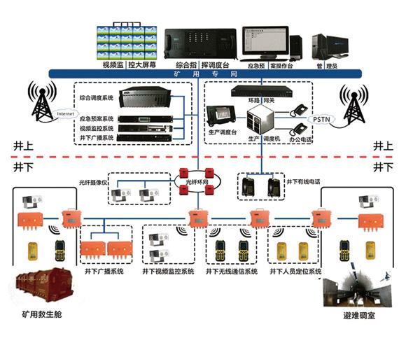 井下4G无线通讯系统