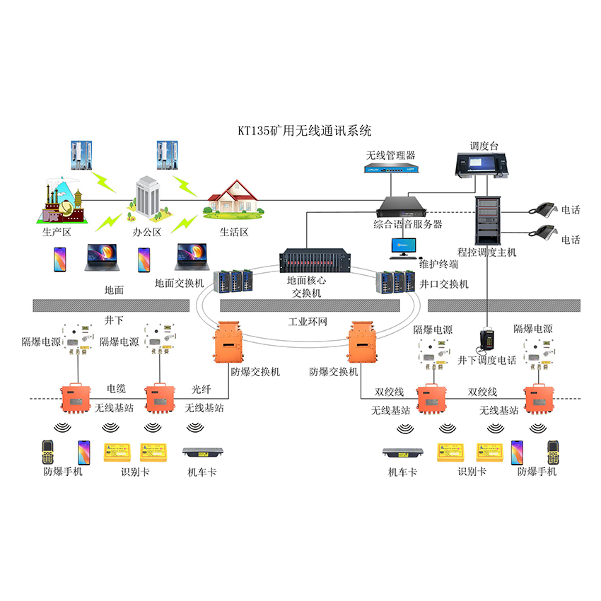 矿用4G无线通讯系统